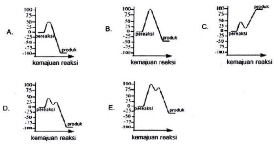 Olimpiade sains kota osk 2014 kimia kujawab berdasarkan data tersebut manakah diagram yang menggambarkan diagram tingkat energi untuk reaksi ini ccuart Gallery
